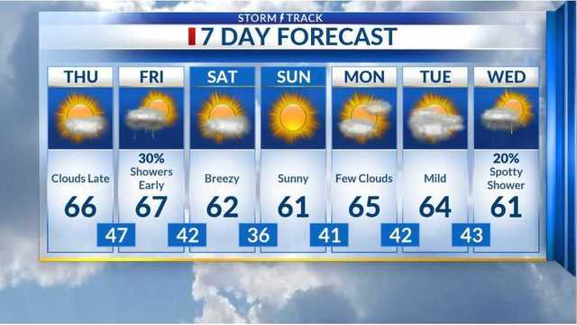 Clouds return before Friday's shower chance