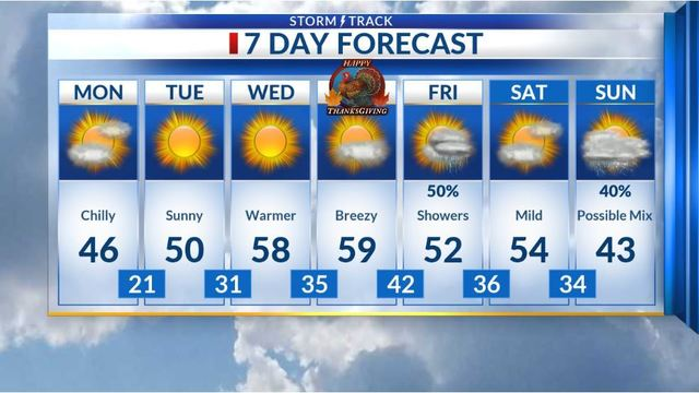 Warming trend toward Thanksgiving
