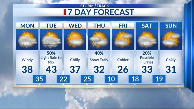 Windy ahead of Tuesday's chance for rain and mix