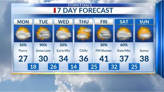 Possible flurries today, then another snow late Tuesday into Wednesday