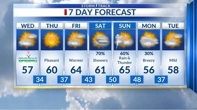 Decreasing clouds by midday, then breezy and mild