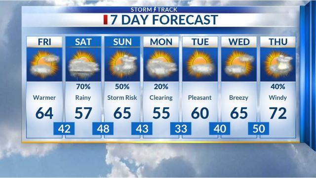 It stays dry today, but rain will impact our weekend
