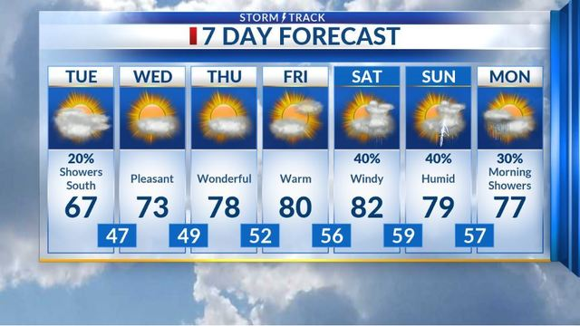 Cloudy & cooler with scattered showers south
