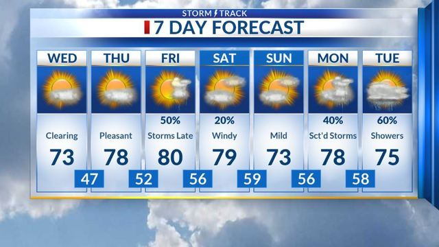 Becoming pleasant with warmer days ahead